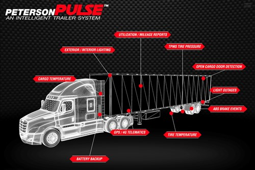 "Check Out Peterson's ""PULSE"""